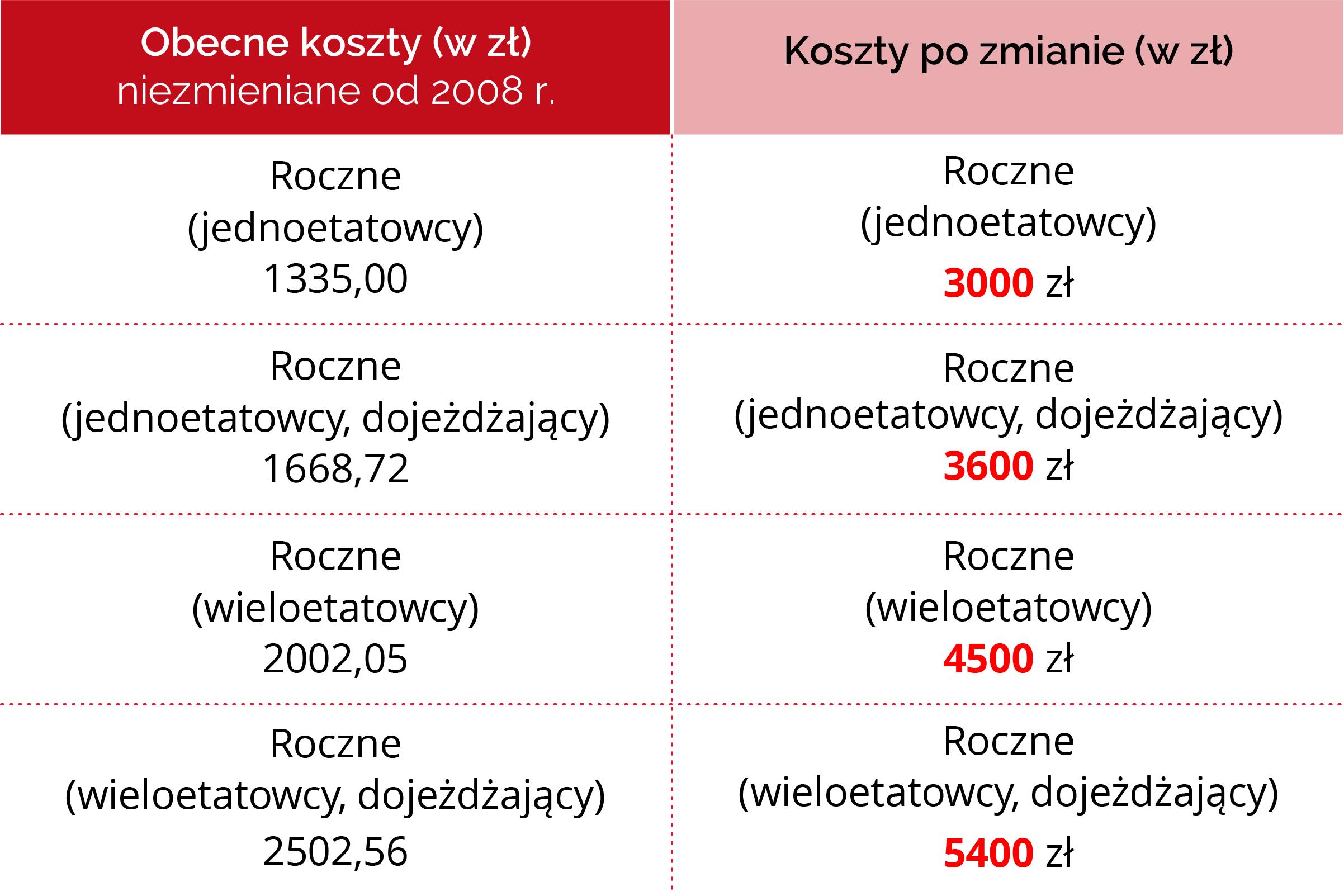 ile_wyniosa_podwyzszone_koszty_uzyskania_przychodow